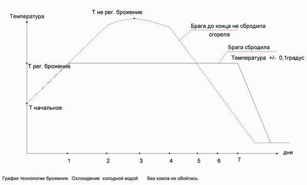 При какой температуре должна бродить брага?