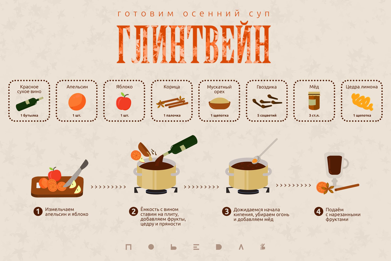 Грог: 14 рецептов в домашних условиях