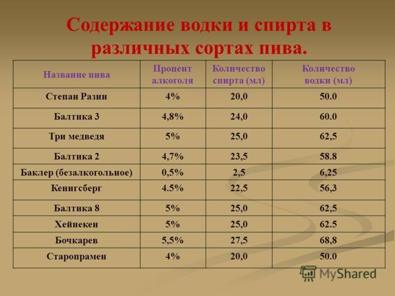 Есть ли алкоголь в безалкогольном пиве: сколько градусов балтика 0, содержание спирта в других нулевках