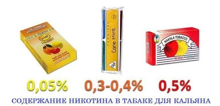 Попадает ли в организм никотин при курении кальяна