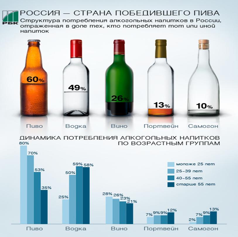 Вред пива на организм: влияние на мужской и женский организм