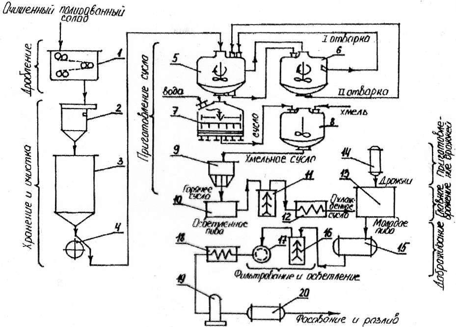 Как делают порошковое пиво: химическая формула, состав и гуща при производстве