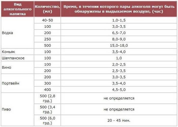 Промилле от количества выпитого. промилле. критерии определения степени опьянения