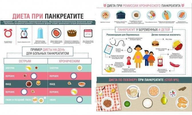 Симптомы и лечение панкреатита народными средствами в домашних условиях