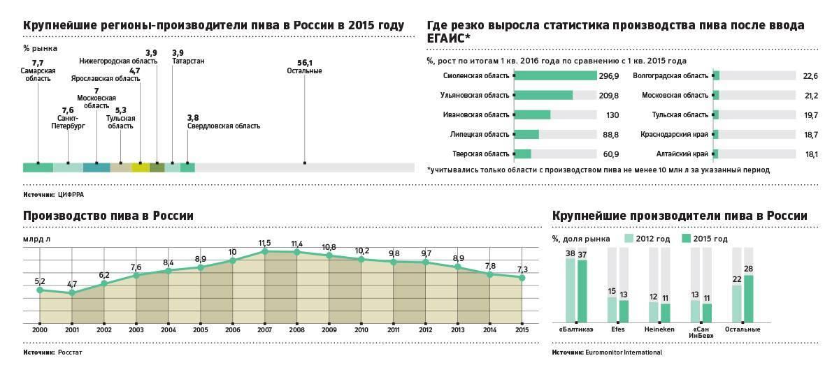Какие изменения произошли на рынке пива российской федерации