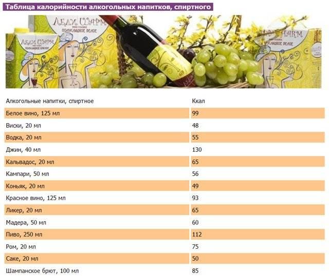Польза и калорийность вина: белого и красного
