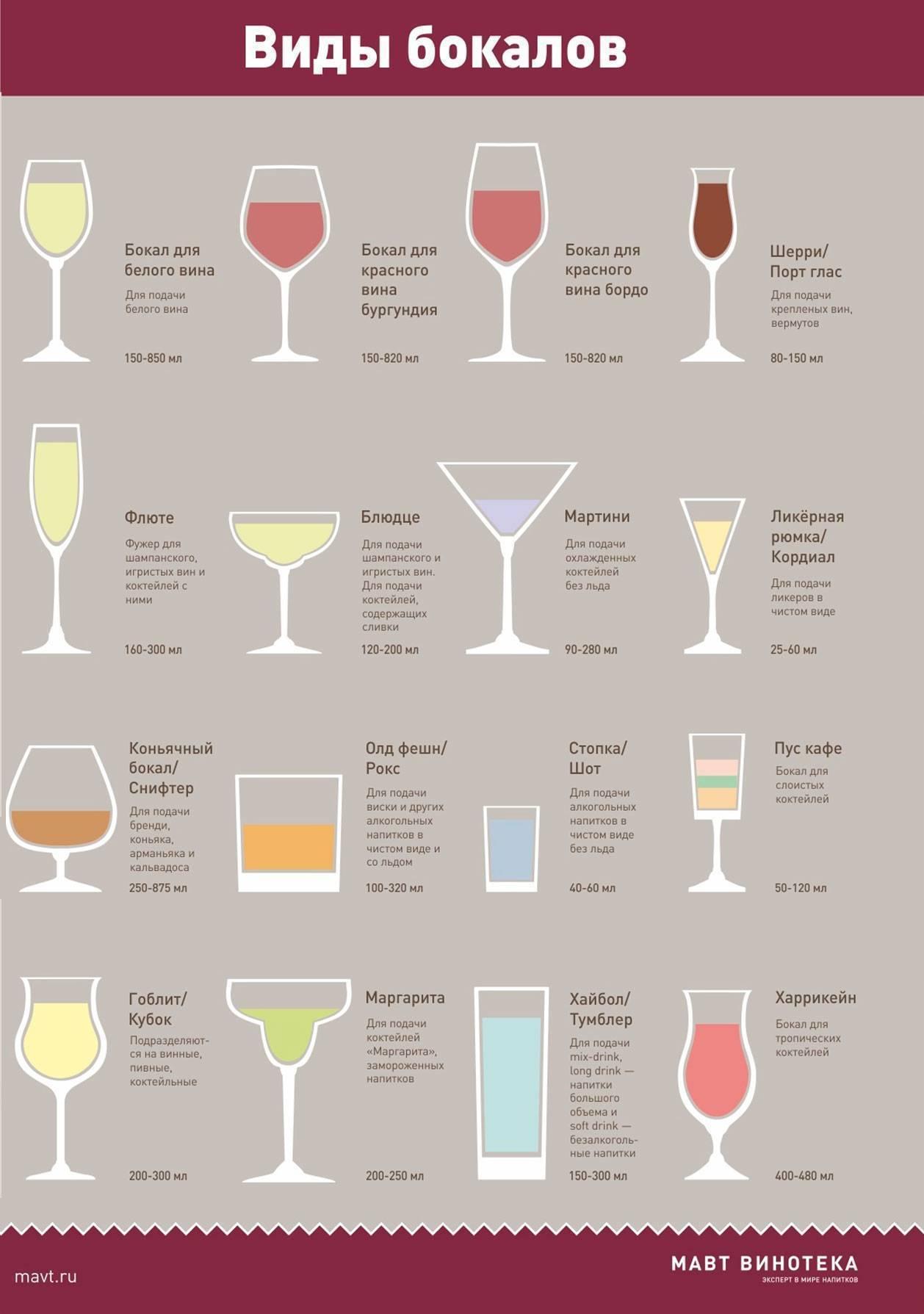 Классификация алкогольных коктейлей по группам - ваше здоровье