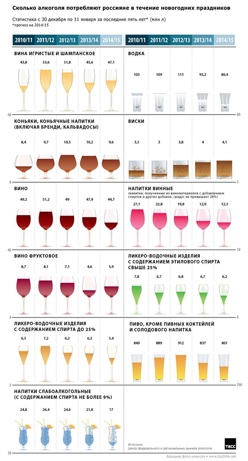 Сколько градусов в шампанском и от чего зависит крепость игристого напитка?