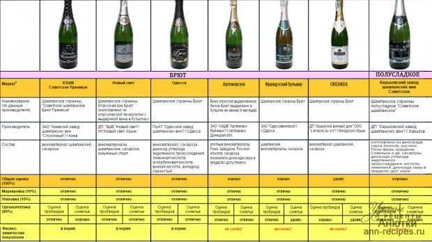 Как правильно и с чем пьют шампанское?