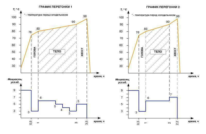 В чем заключается метод перегонки с водяным паром и каковы его плюсы и минусы при применении для самогоноварения?