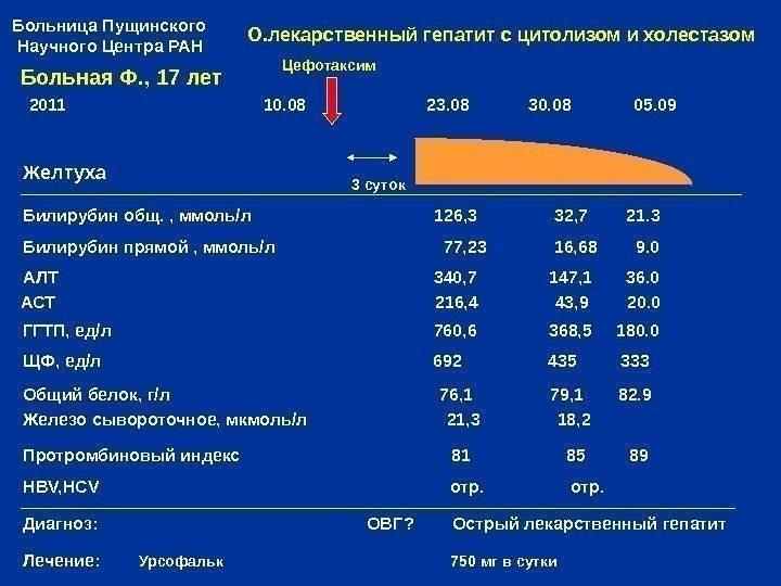 Показатели алт и аст при циррозе печени на ранней стадии - лечение печени