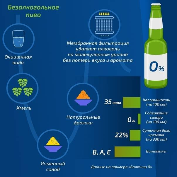 Виды безалкогольного пива – описание и обзор 25-ти популярных марок
