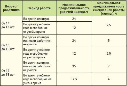 Со скольки лет можно работать в россии: условия, документы