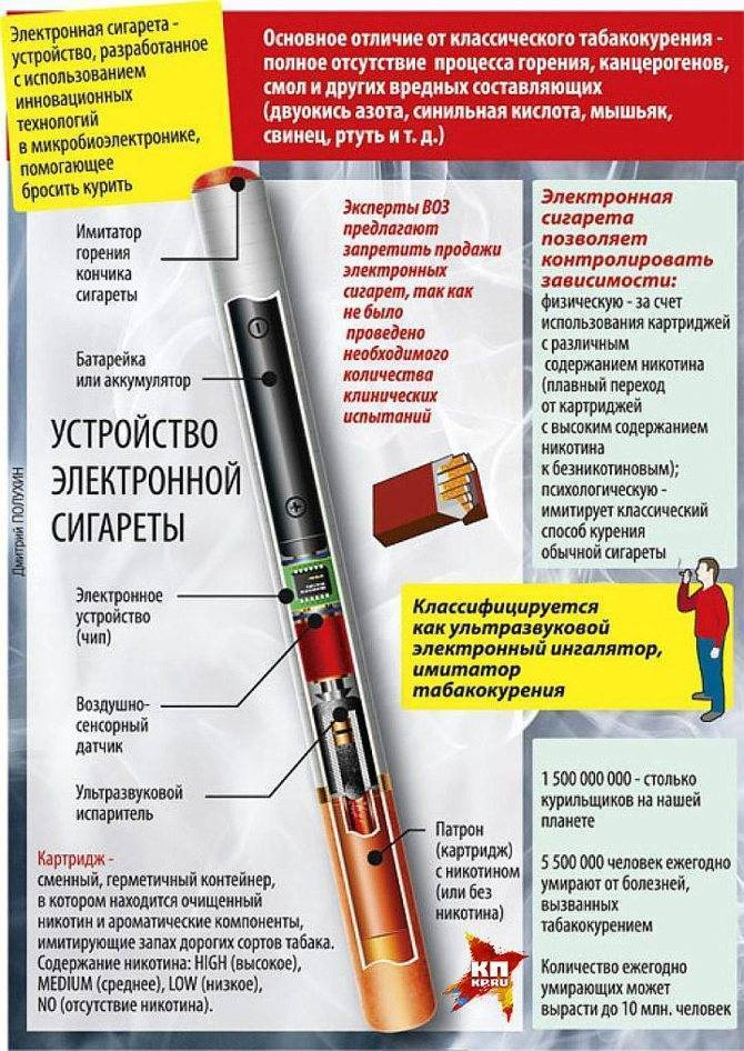 Что вреднее электронная сигарета или обычная, вредно ли вейпить