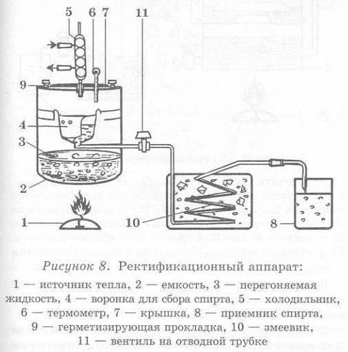 Самогонный аппарат многоступенчатой дистилляции (мсд): характеристика, плюсы и минусы