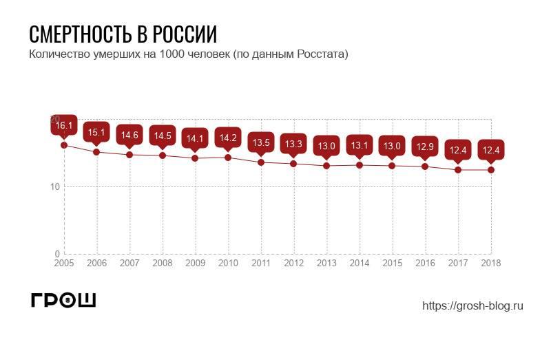 Смертность от алкоголя в россии и в мире