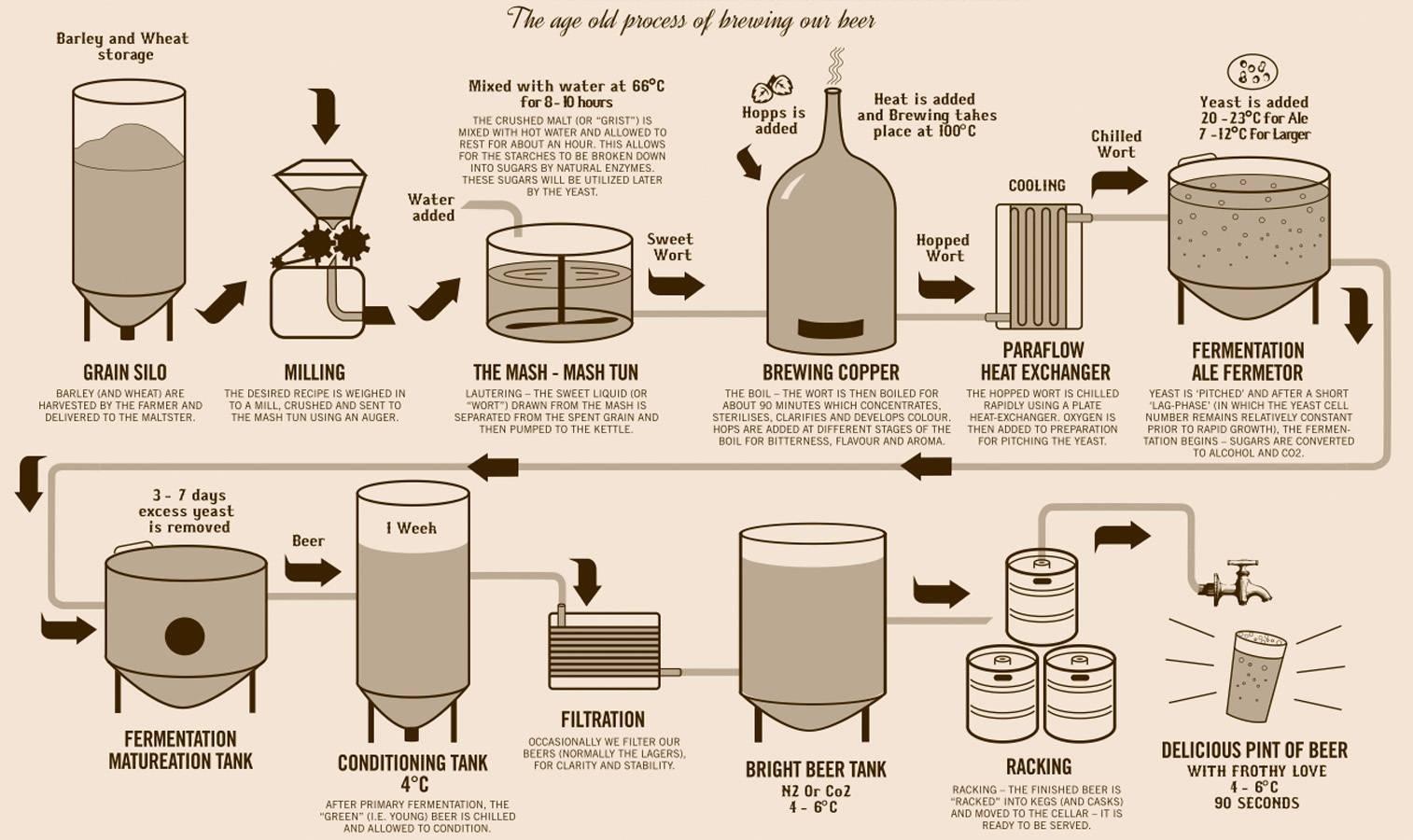 Домашнее пивоварение: фильтрация пива в домашних условиях
