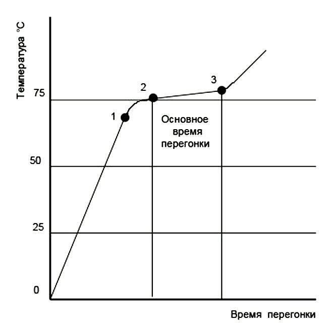 Таблица испарения спиртов при дистилляции