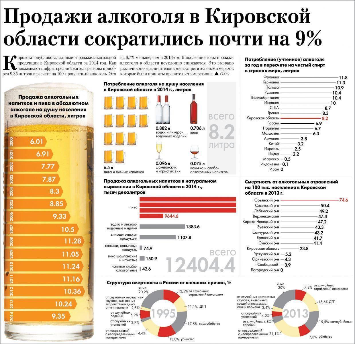 Для чего нужны и где брать коды видов алкогольной продукции?