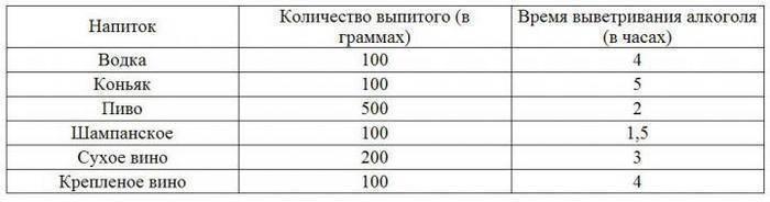Сколько выветривается коньяк из организма