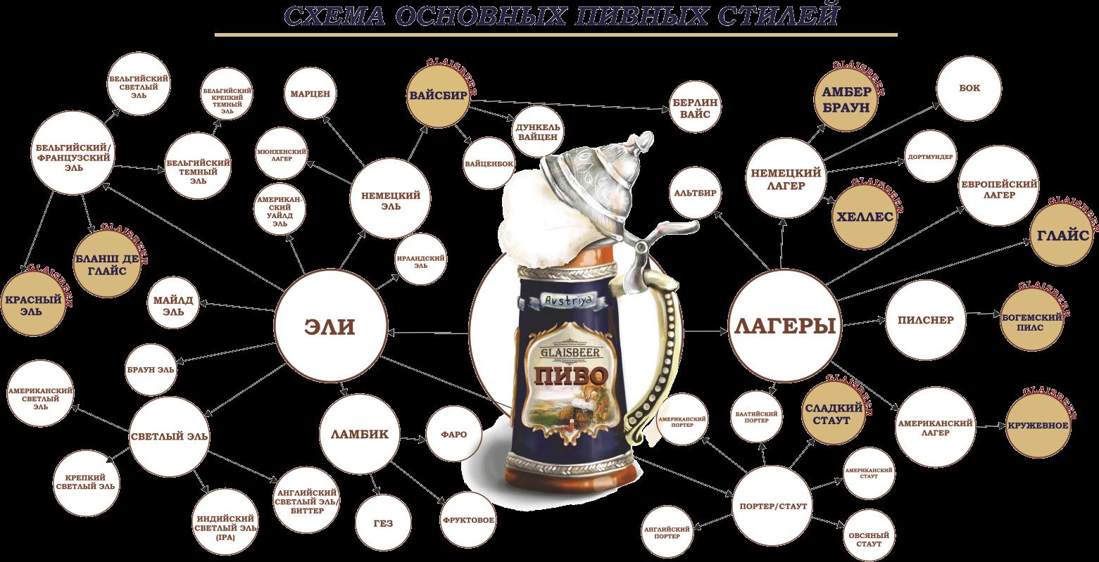 Ipa пиво: что это такое, рецепт приготовления ипа, крафтовое и другие сорта напитка, как правильно употреблять