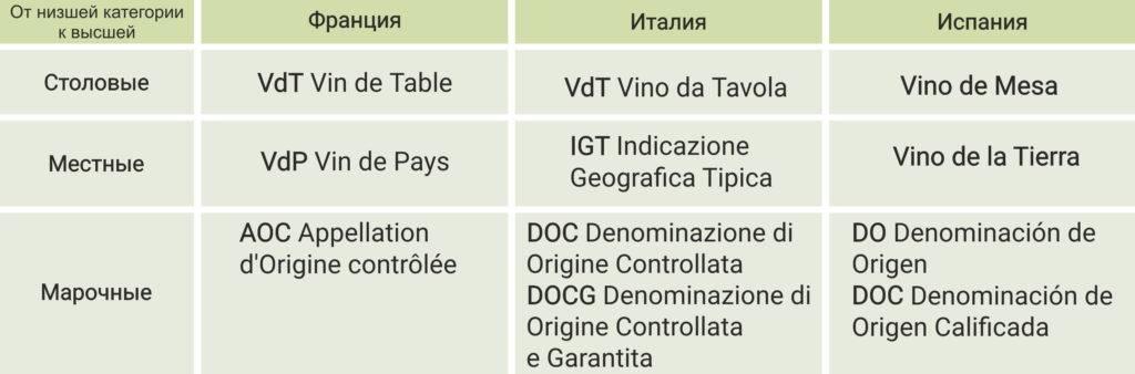 Итальянские этикетки с вином: что означают doc, docg, igt и vdt? 2020 - еда - nc to do