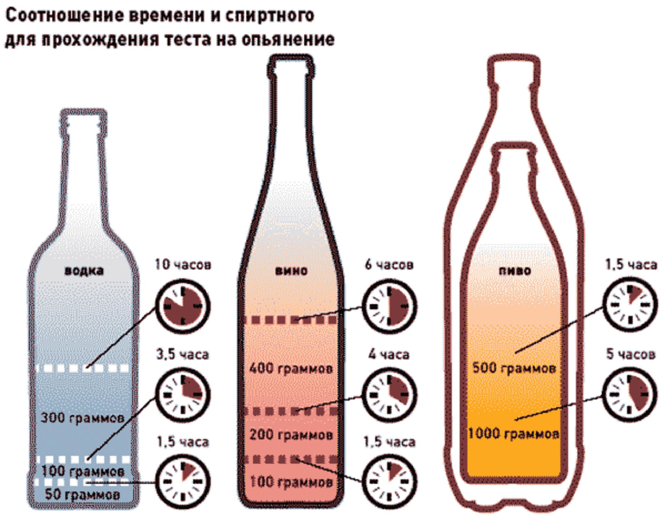 Сколько держится перегар после выпитого алкоголя?