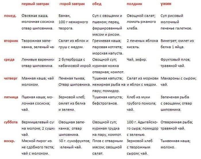 Список эффективных желчегонных препаратов при застое желчи