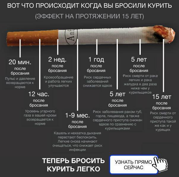 Как правильно бросить курить без вреда для здоровья и лучше ли сразу или постепенно по мнению врачей