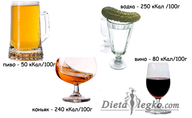 Откуда в водке калории