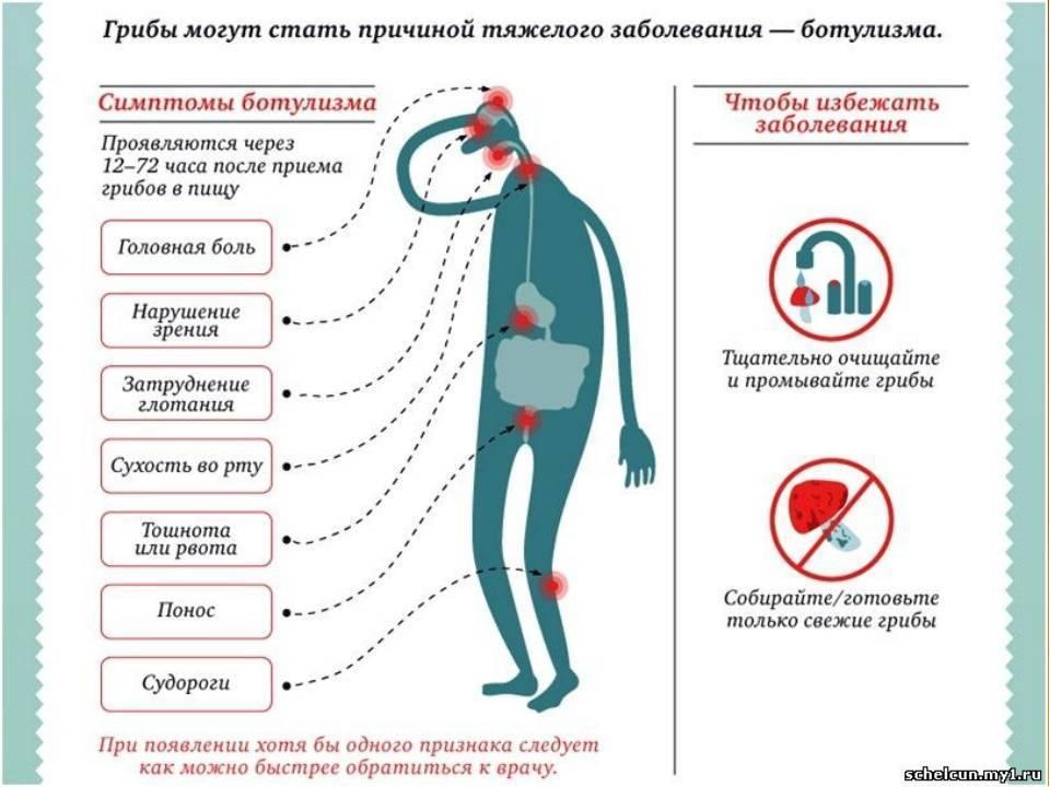 Острое отравление никотином: признаки, симптомы, первая помощь и лечение