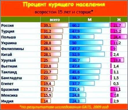 Рейтинг топ 10 самых курящих стран в мире: процентное соотношение