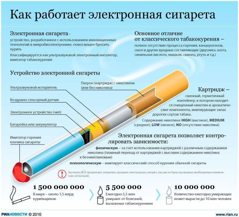 Вейп-рейтинг: обзор производителей и самых интересных моделей - kakdoma154.ru