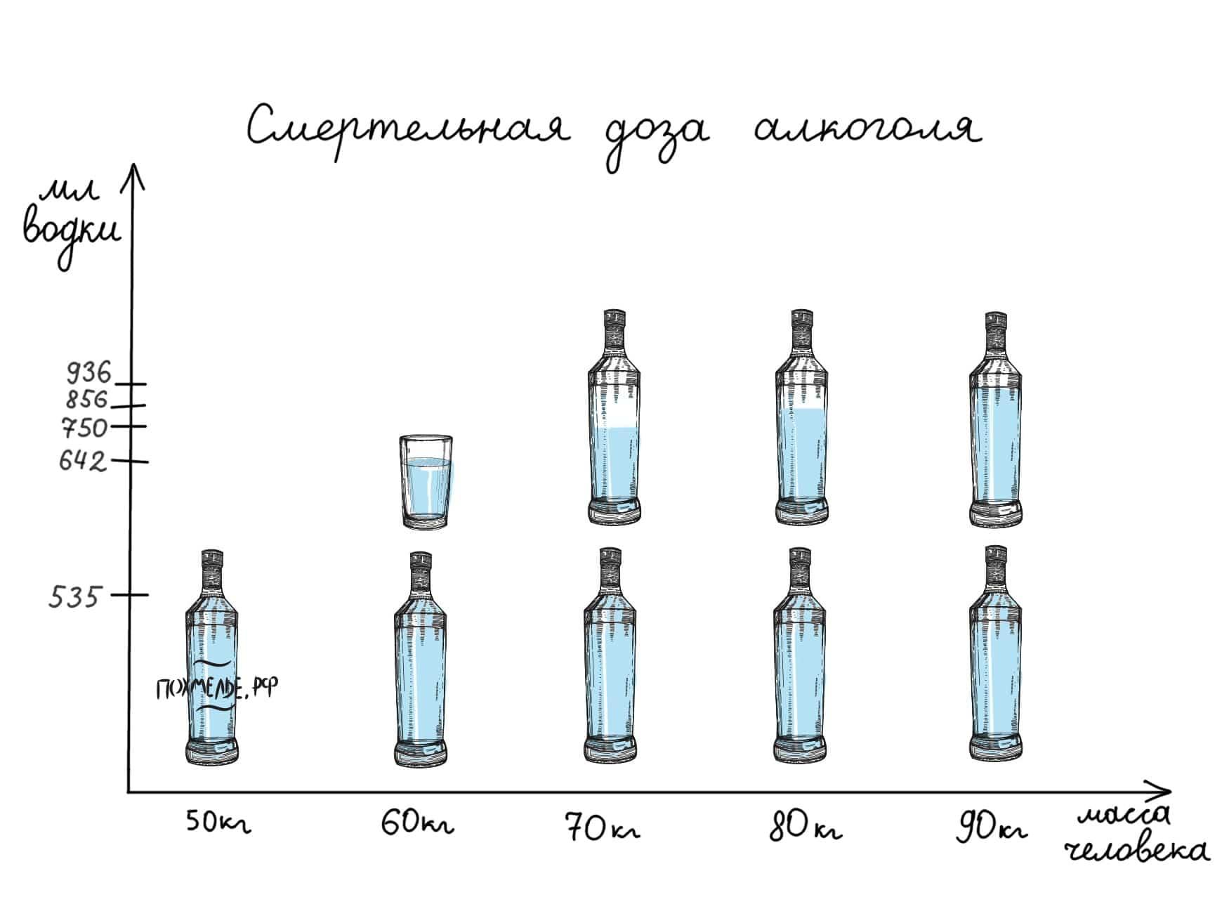 Смертельная доза водки для человека