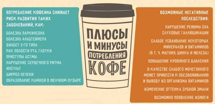 Как быстро вывести кофеин из организма?