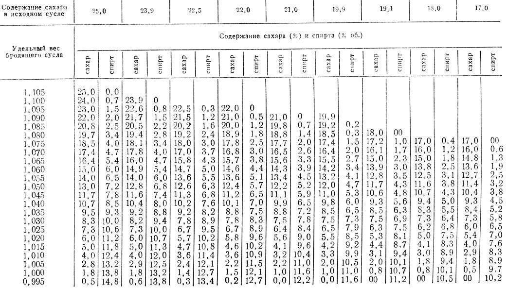 Спиртометр: разновидности приборов, принцип определения крепости, изготовление бытового измерителя