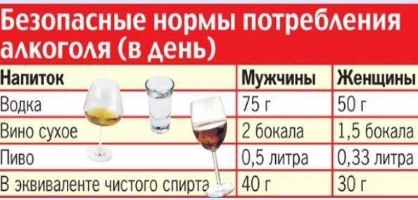 100 Мл спирта это сколько грамм