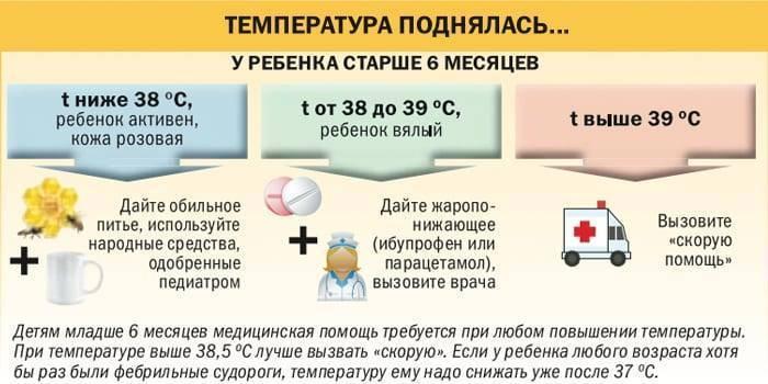 Обтирание водкой при температуре у ребенка до года