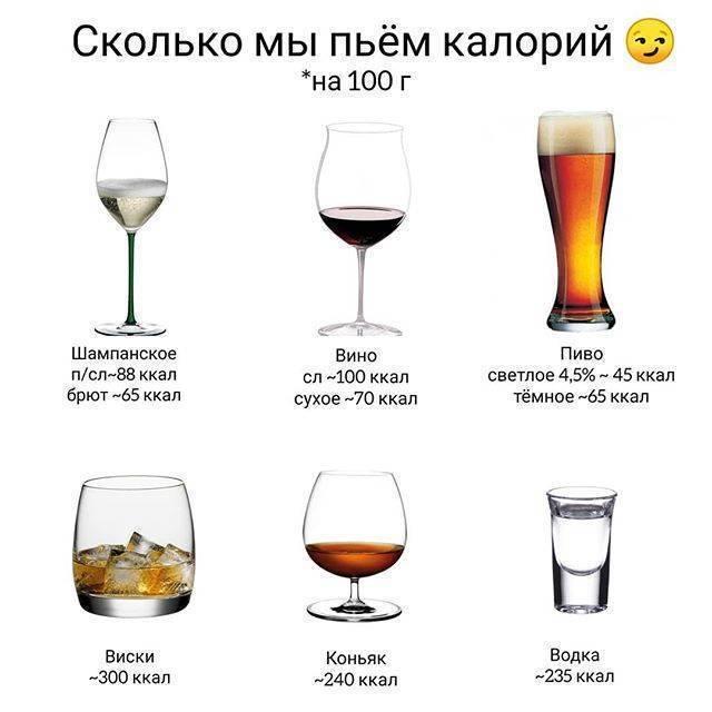Калорийность (ккал) красного сухого вина на 100мл - сколько калорий в бокале полусухого - энергетическая ценность на 100 грамм