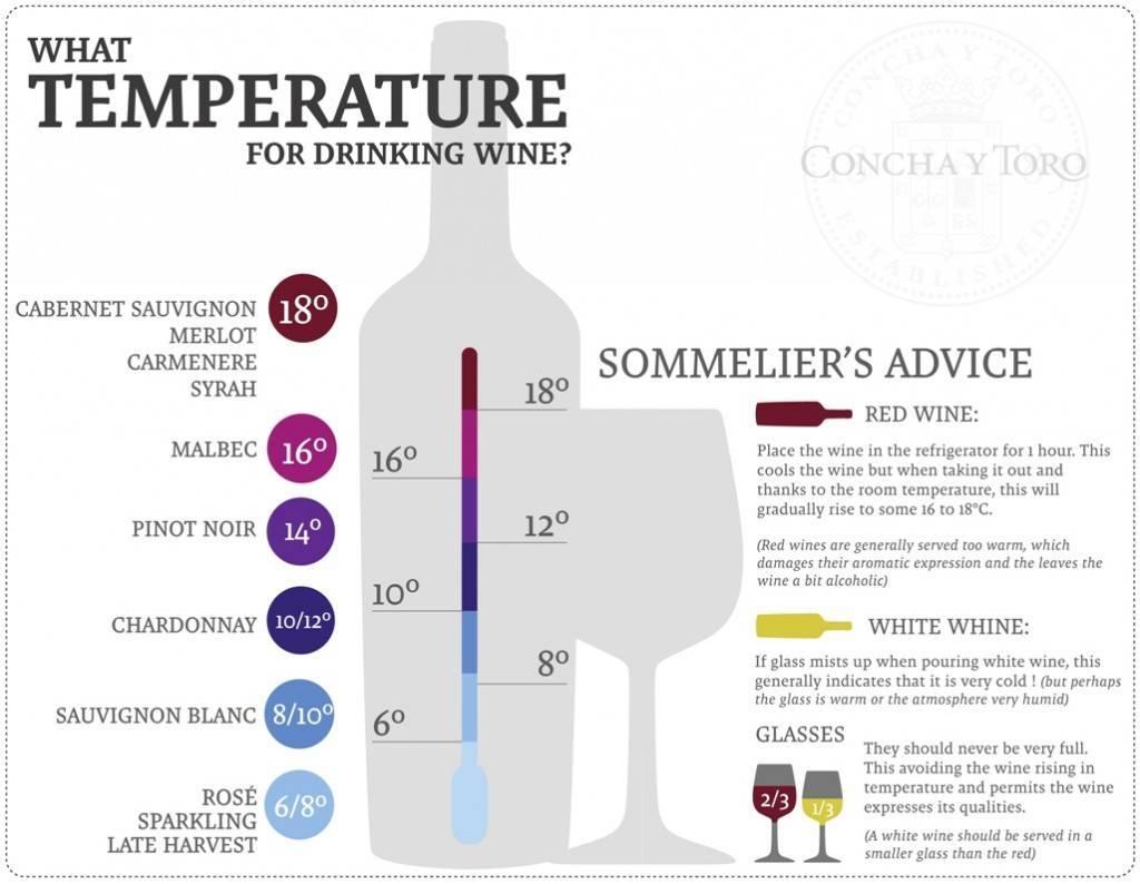 При какой температуре обычно замерзает вино