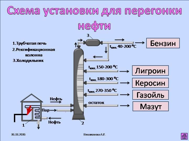 Ректификационная колонна своими руками: все чертежи и размеры