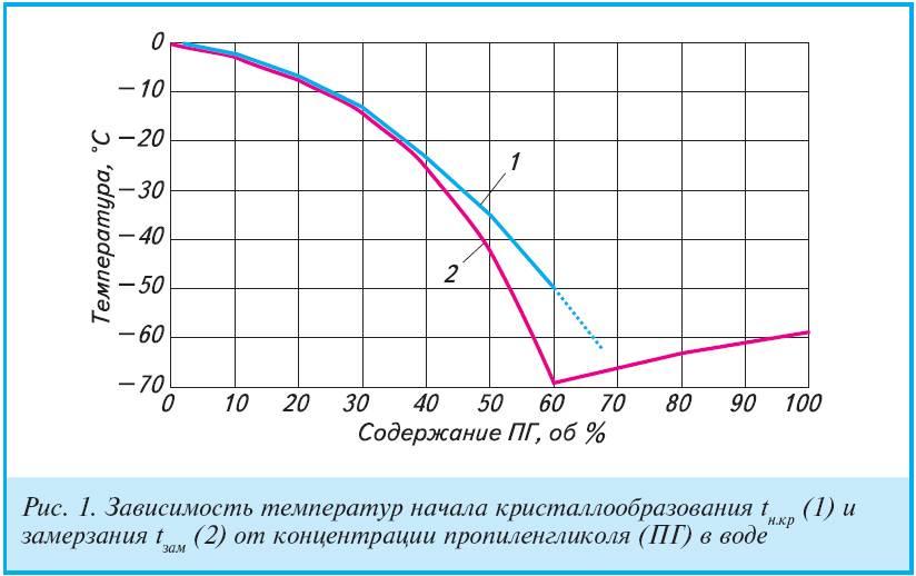 Пропиленгликоль и глицерин: сравнение и вред
