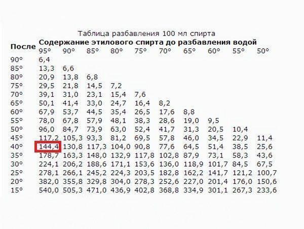 Калькулятор самогонщика