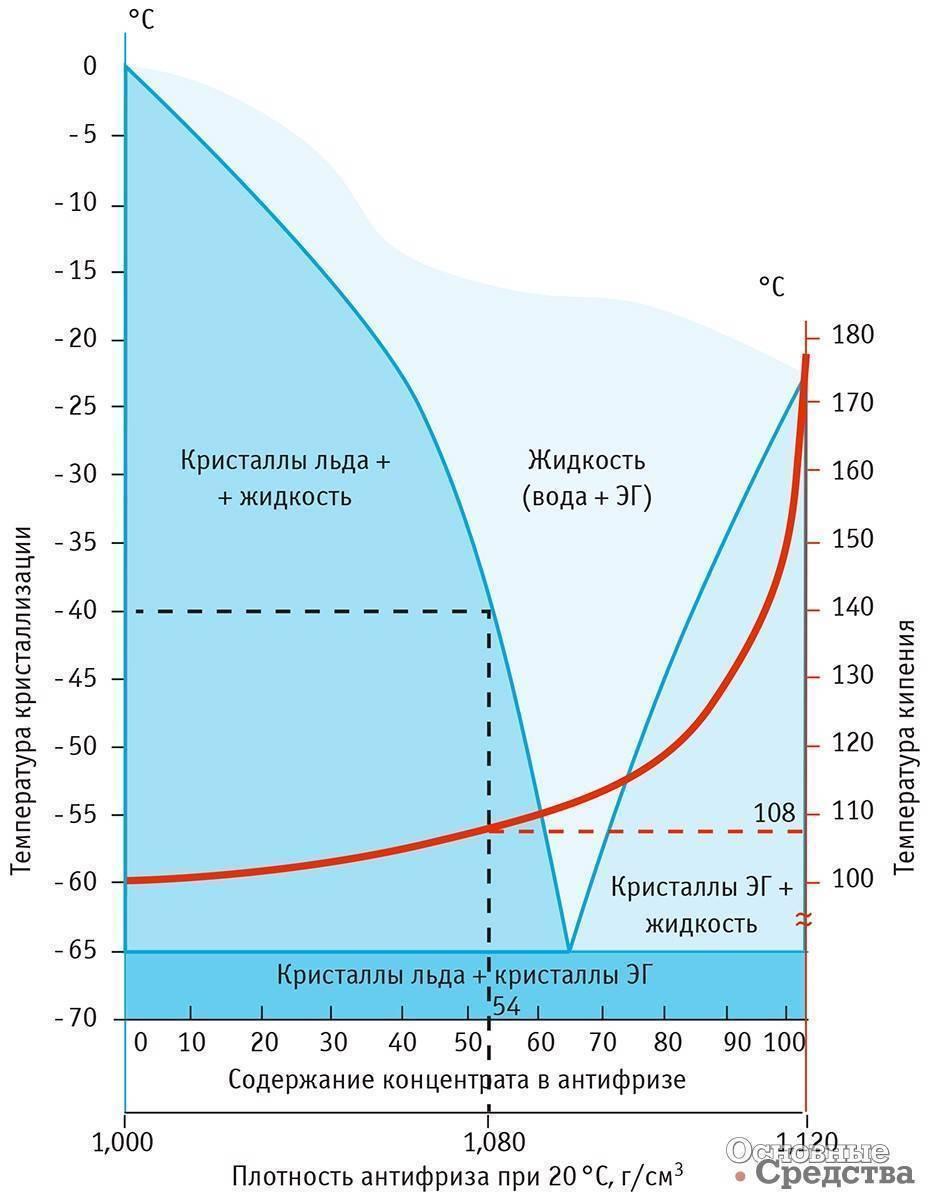 Что лучше этиленгликоль или пропиленгликоль. чем отличается моноэтиленгликоль от этиленгликоля?
