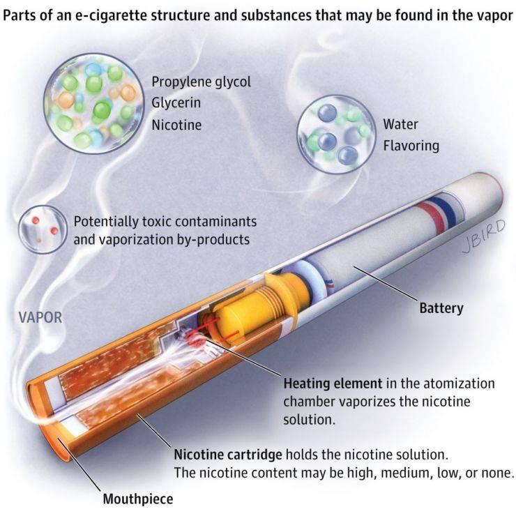 Лучшие электронные сигареты 2020 года: как выбрать, где купить, цена, производители, лучшие новинки