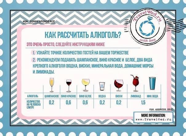 Расчет напитков на свадьбу в [2019] – количество ? безалкогольных & спиртных