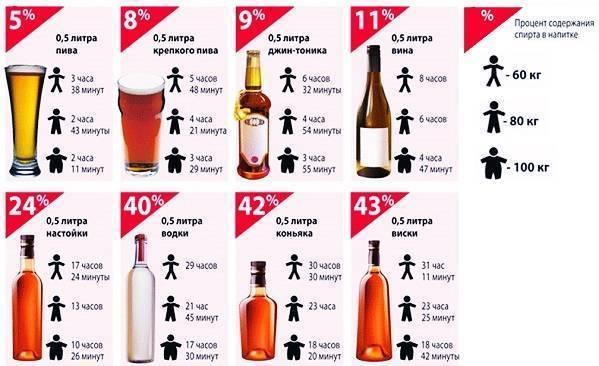 Как быстро и надолго протрезветь после водки?
