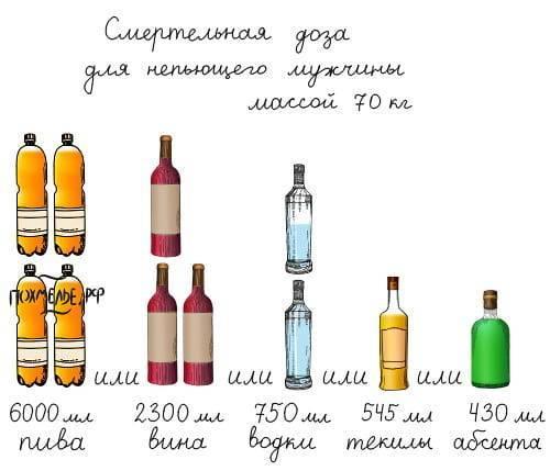 Смертельная доза алкоголя. сколько можно пить алкоголя?