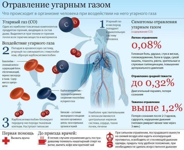 Вред глицерина для организма при вдыхании и курении