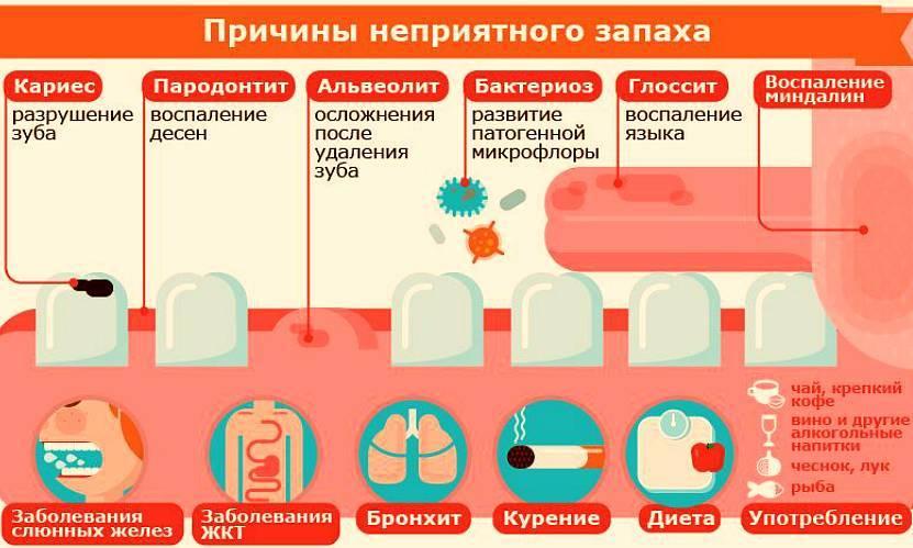 Запах ацетона при отравлении алкоголем - врач онлайн